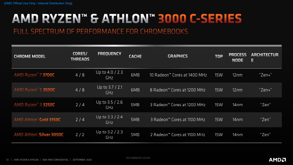 AMD Ryzen and Athlon 3000 C-Series Press Deck__FNL-13 copy.jpg