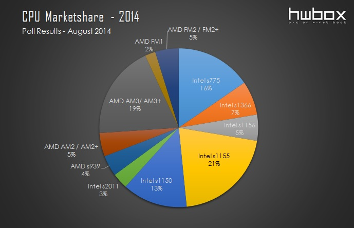 CPU marketshare - HwBox 2014 poll results