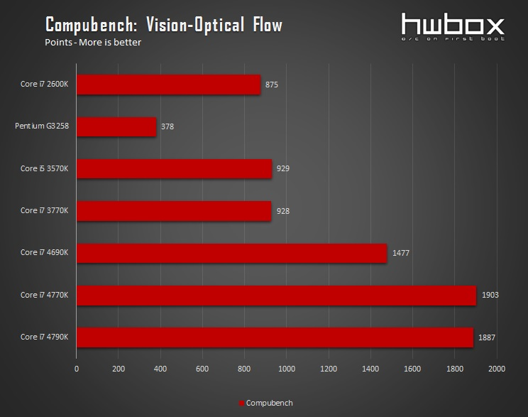 Intel CPU Roundup: Haswell-E & Devil's Canyon face reality