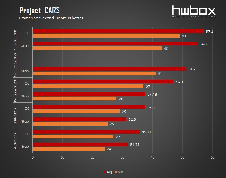 Platform Wars: APUs VS CPUs