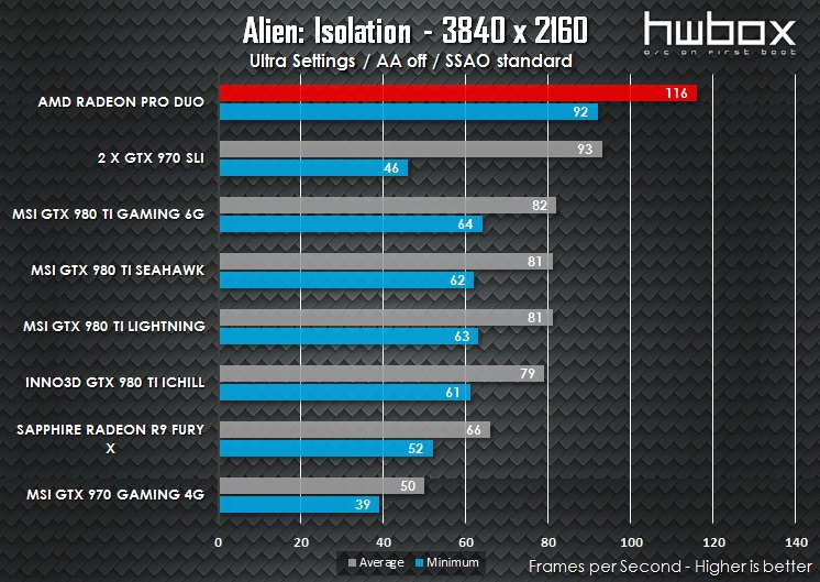 AMD Radeon Pro Duo Review: Building the most powerful GPU