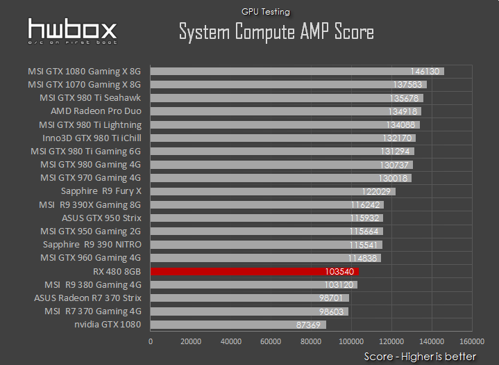AMD RX 480 8GB Review: The mainstream king?