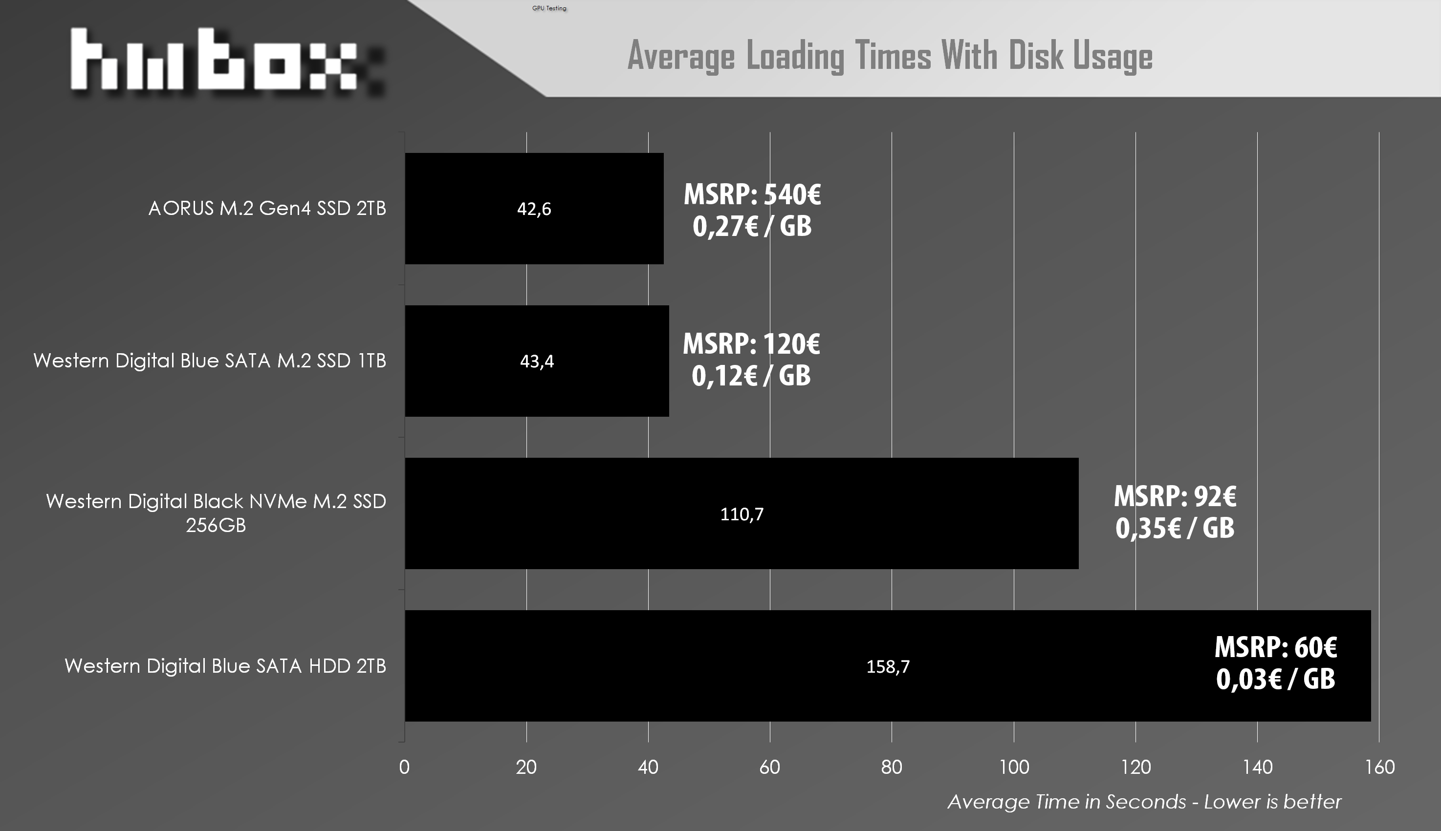 average loading with load